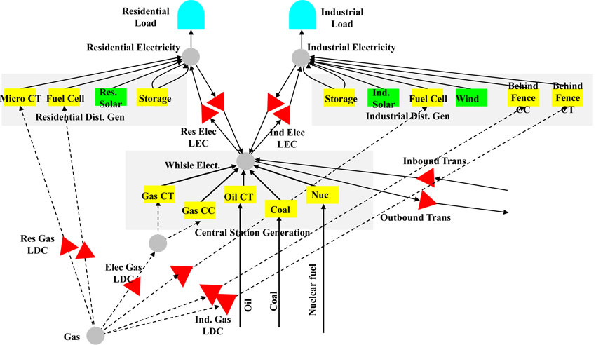 Figure 2: Power End-Use Structural Network Representation