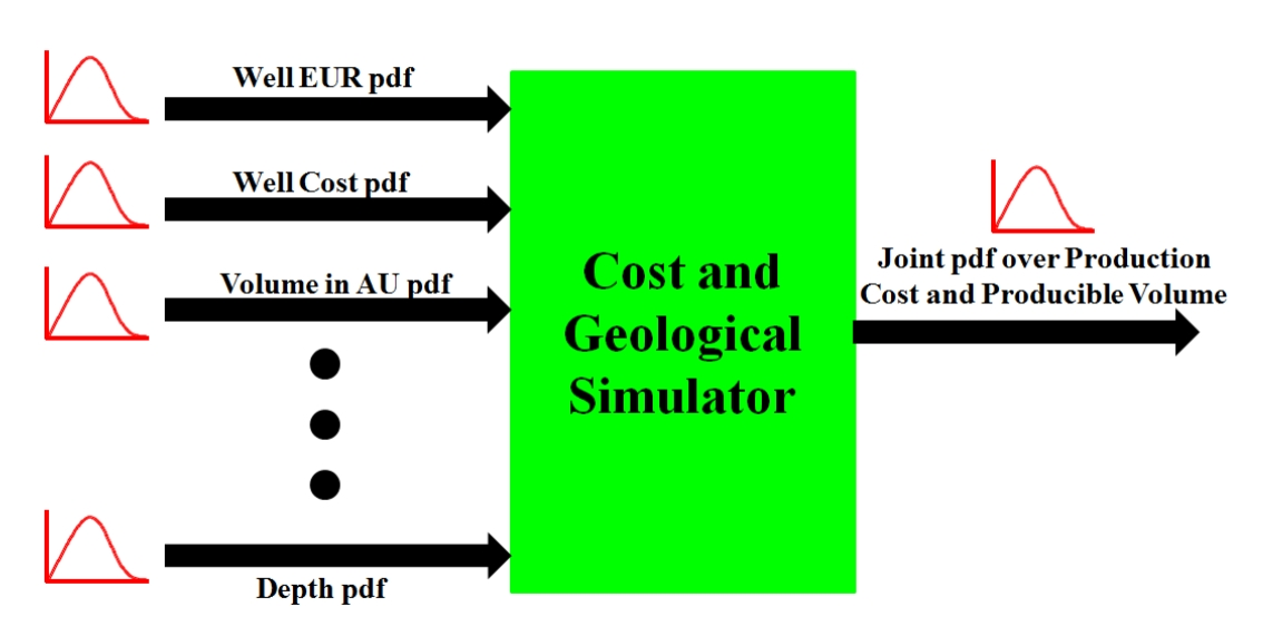 Cost and Geological simulator