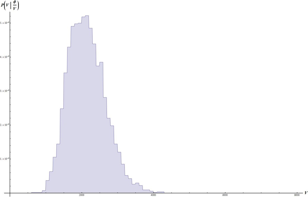 Probability Distribuition