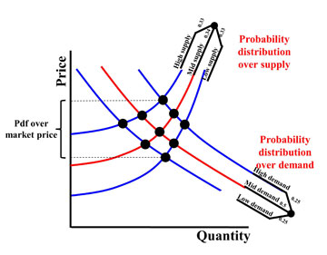 Figure 1 Multiple Supply – Demand