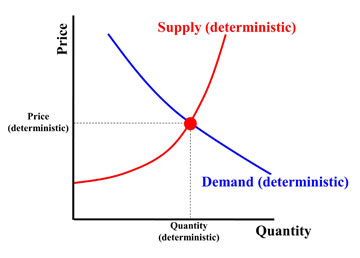 Figure 1 Single Supply – Demand